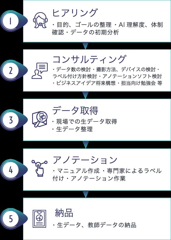 1.ヒアリング・2.コンサルティング・3.データ取得・4.アノテーション・5.納品